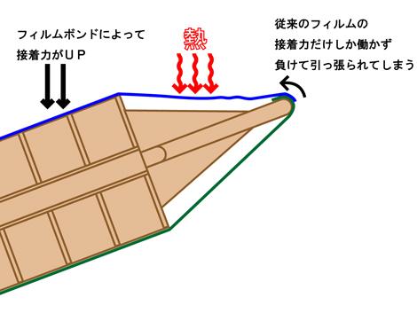 F-bond-trap